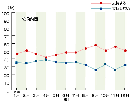 http://www.nhk.or.jp/bunken/research/yoron/political/img/2016-naikaku.png