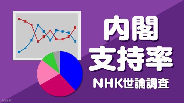 NHK世論調査 内閣支持率   NHK選挙WEB