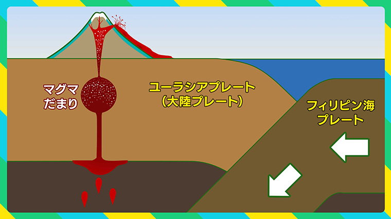 富士山とプレートの関係