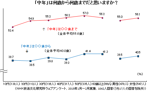 (NHK放送文化研究所ウェブアンケート、2015年1月~2月実施、1042人回答)