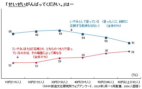 https://www.nhk.or.jp/bunken/research/kotoba/img/20150601_3.png