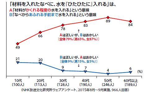 https://www.nhk.or.jp/bunken/research/kotoba/img/20180801_3.png