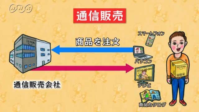 通信販売はどうして発展したの?~日本の交通・通信~ | 10min ...