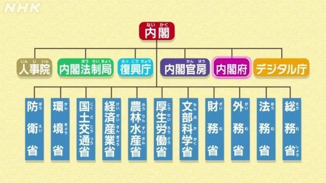 行政機関 | NHK for School