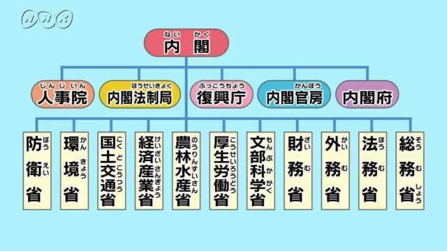 行政機関(小学6年生) | NHK for School
