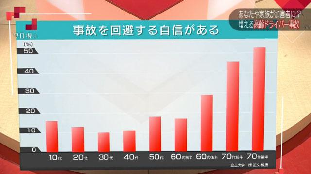事故回避の自信年齢別グラフ