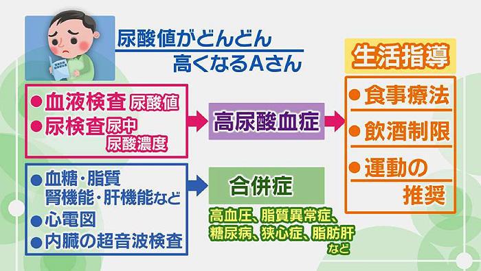 高尿酸血症の検査と治療