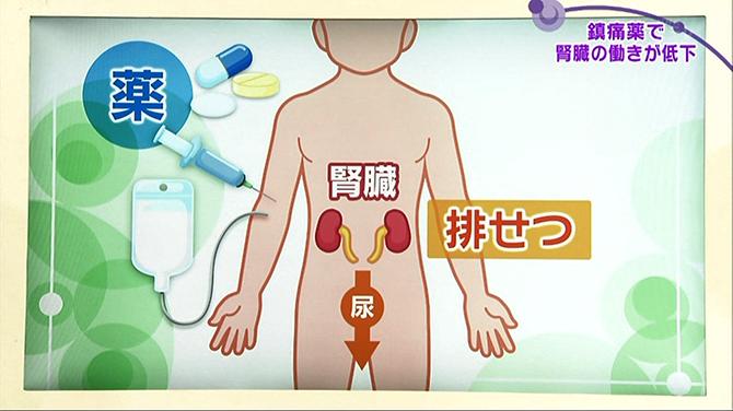 なると 腎臓 が 悪く 薬の飲み過ぎで腎機能は低下する!特に鎮痛剤などご注意を