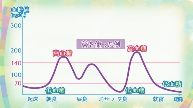 血中グルコースの測定方法