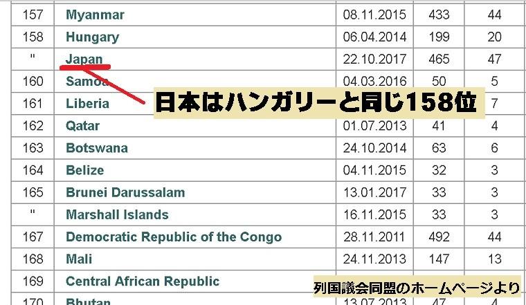 日本は158位 変わるか国会の「男社会」   特集記事   NHK政治マガジン