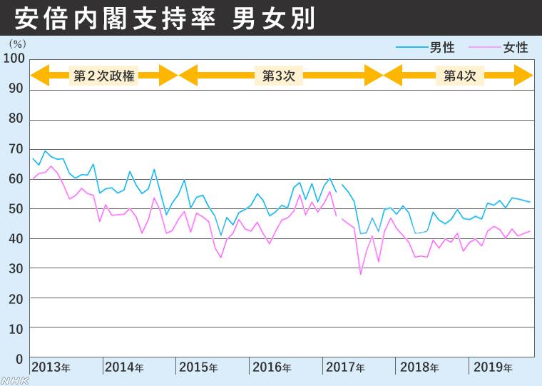 【NHK分析】安倍政権は、なぜ続くのか 小泉政権と比較してみた YouTube動画>2本 ->画像>39枚