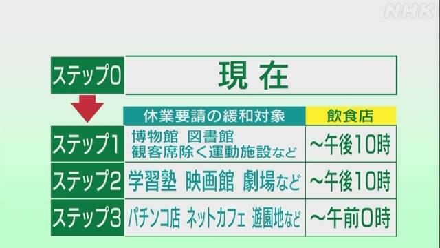 東京 コロナ ステップ
