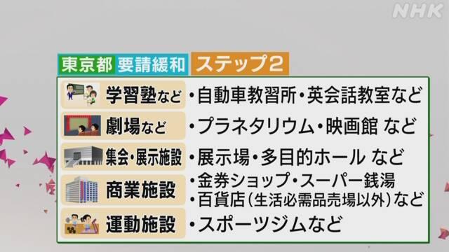東京都 1日から「ステップ2」 休業要請緩和 新型コロナ | 注目記事 ...