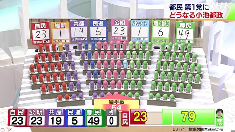 選挙 都議会