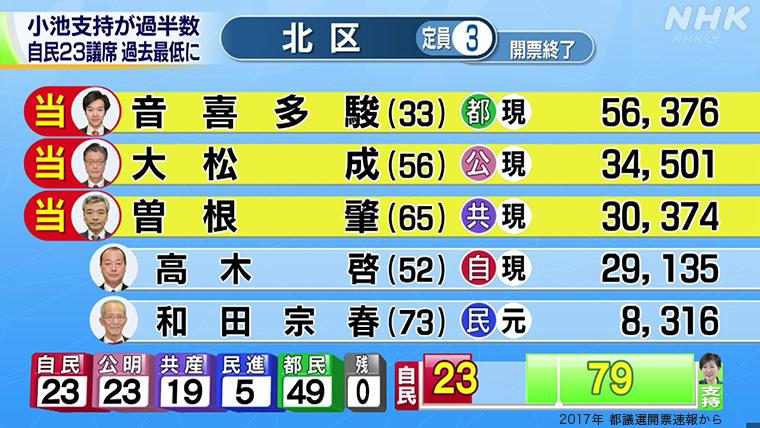 2020 補欠 都議会 議員 選挙 東京都議会議員補欠選挙 日野市の結果速報、立候補者一覧(2020年7月5日、東京都)