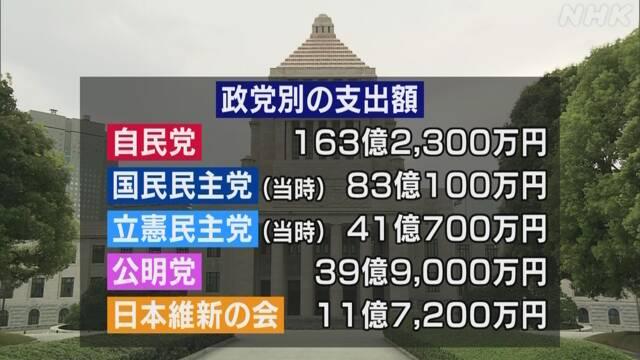 政党助成金支出357億円 前年比50%超増 総務省 | 注目記事 | NHK政治 ...