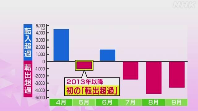 超過 転出 東京圏の転入超過が拡大、大阪・名古屋圏は転出超過 :