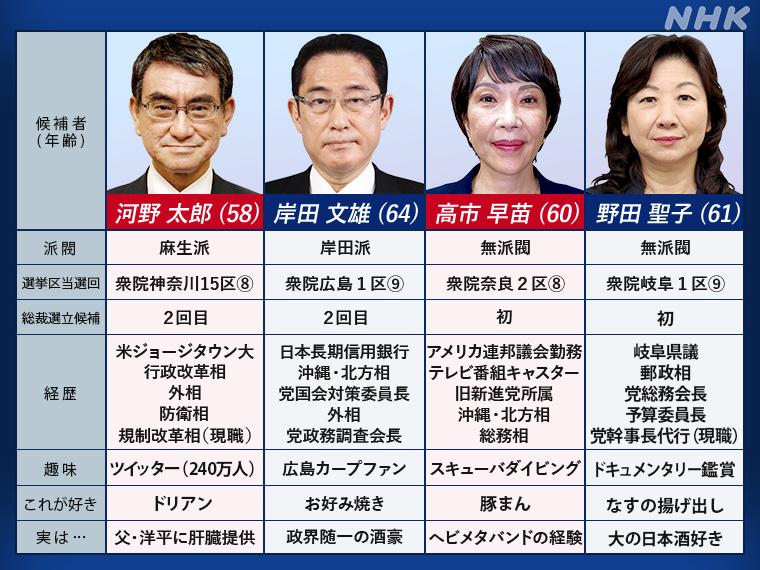 https://www.nhk.or.jp/politics/wp-content/uploads/2021/09/0917kouhopro.jpg